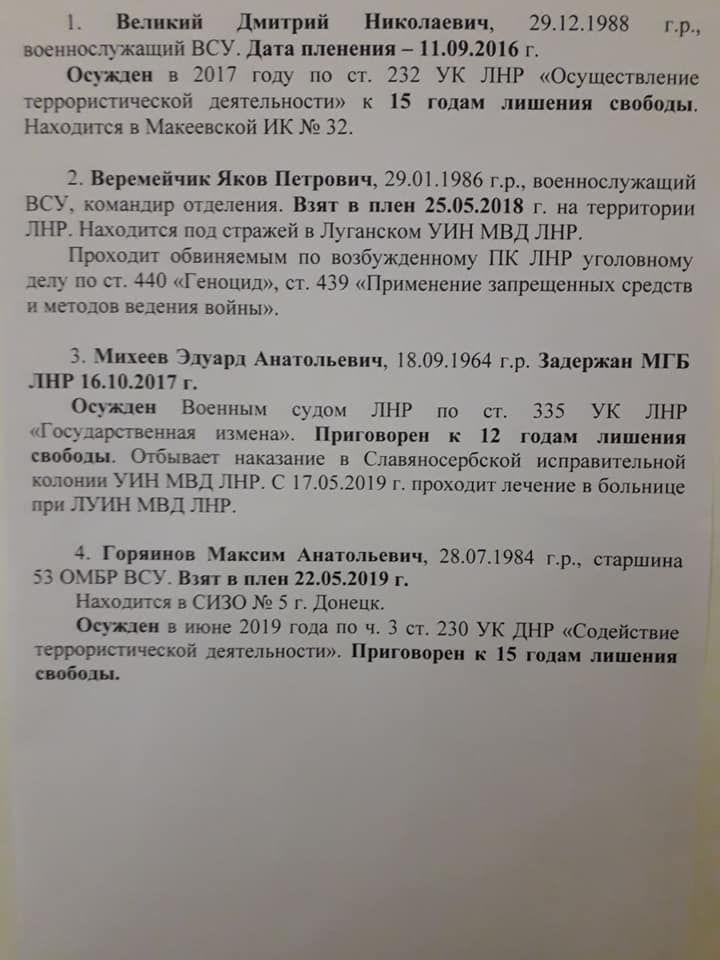 список українців