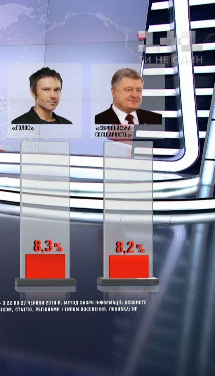 Партія Порошенка замикає п'ятірку політсил, які можуть потрапити до ВР - опитування
