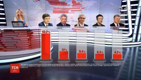 Партия Порошенко замыкает пятерку политсил, которые могут попасть в ВР - опрос