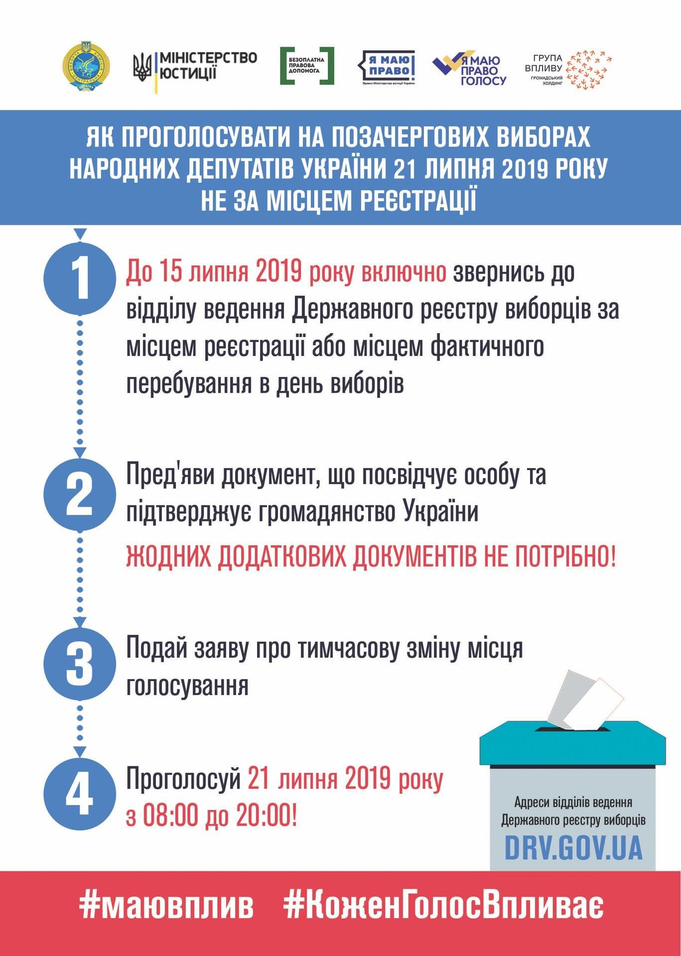 як проголосувати на виборах інфографіка