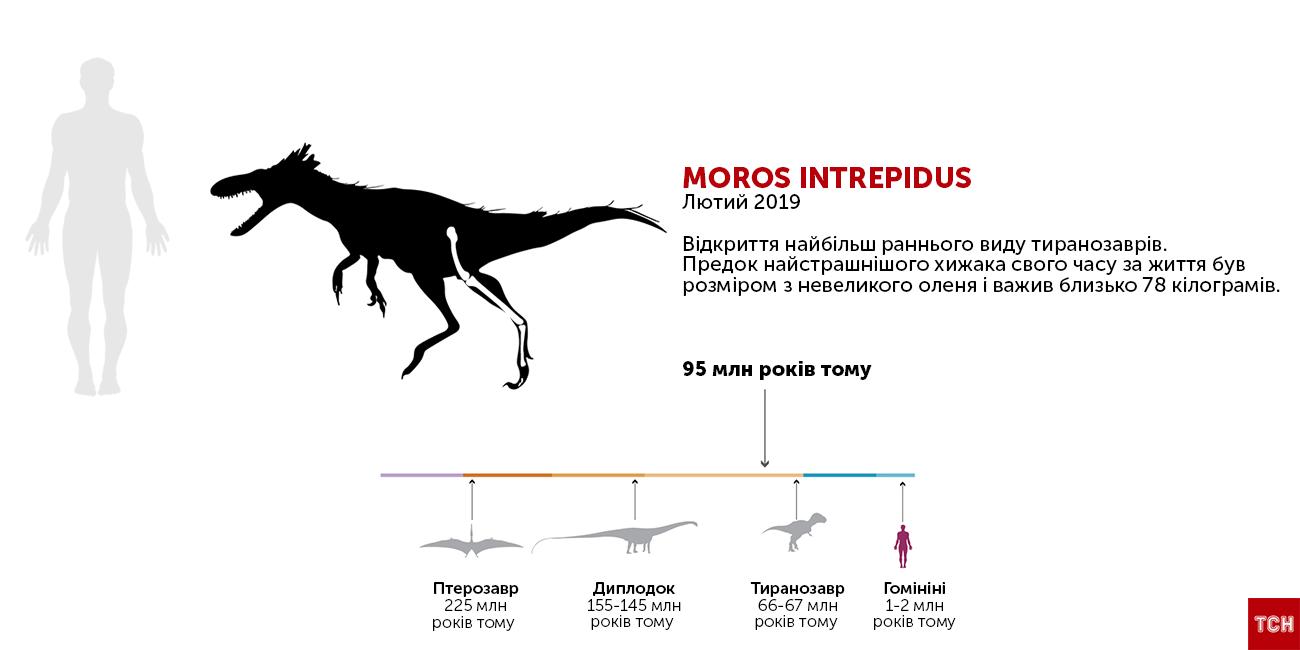Незвичайні динозаври_5