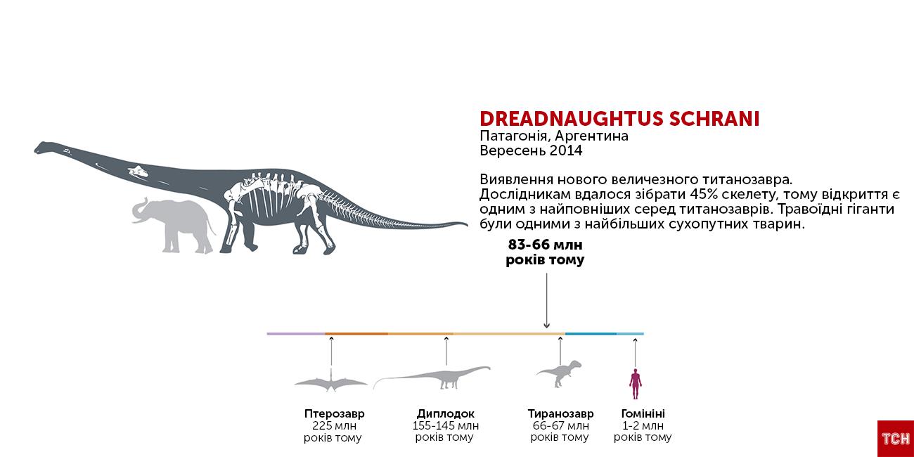Незвичайні динозаври_3