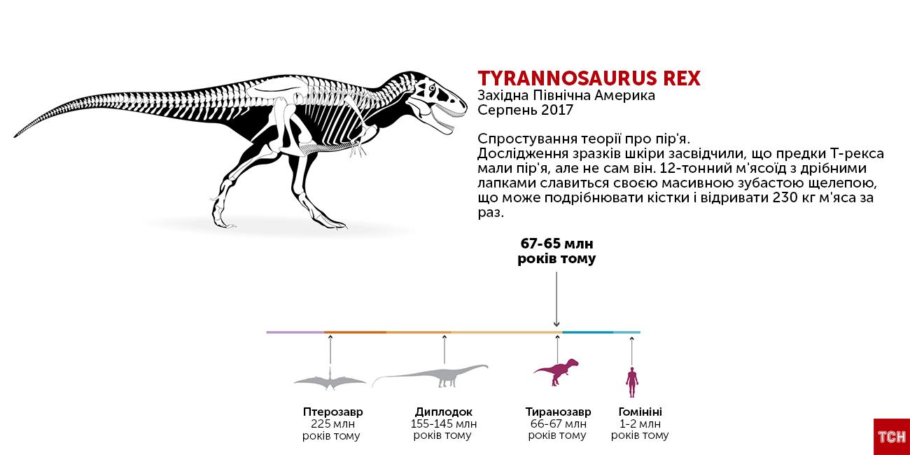 Незвичайні динозаври_7