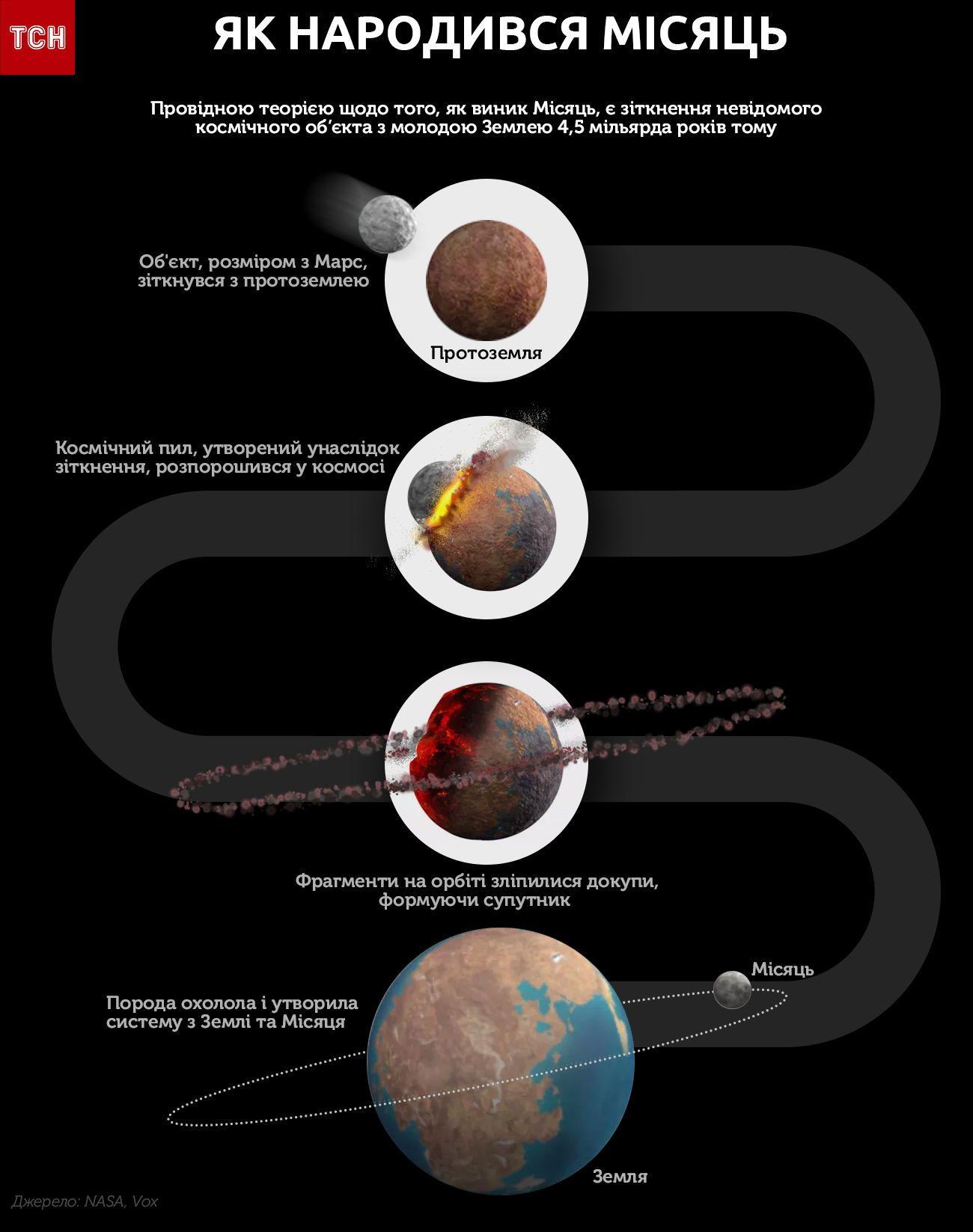 місяць інфографіка