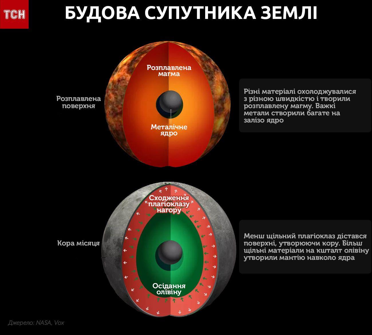 місяць інфографіка 2