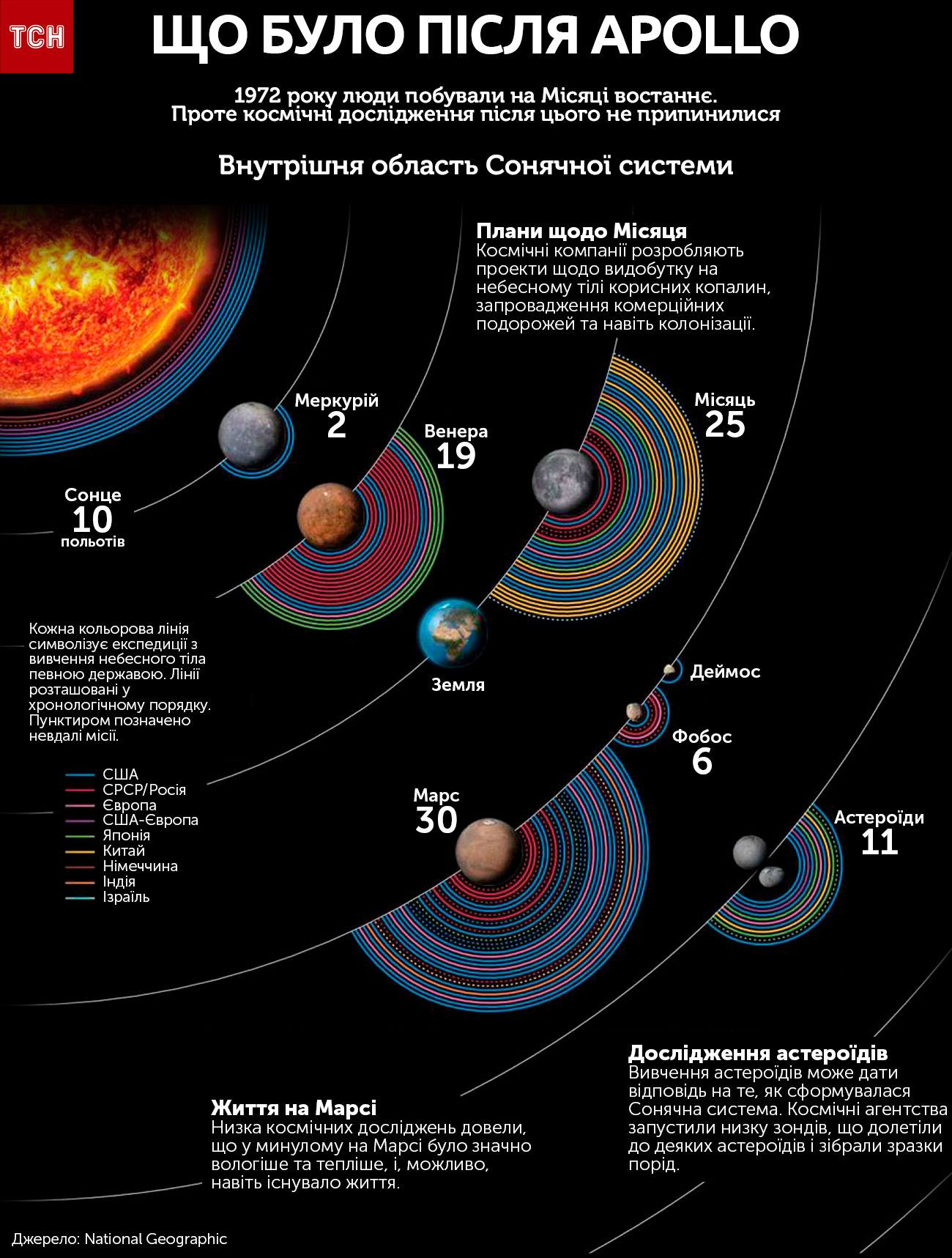 Що було після Apollo інфографіка