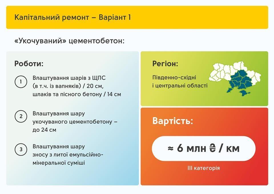 Територіальні дороги - план відновлення_5