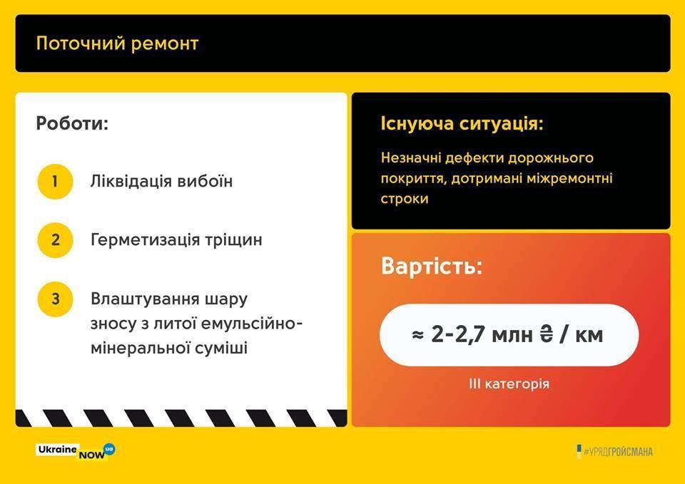 Територіальні дороги - план відновлення_4