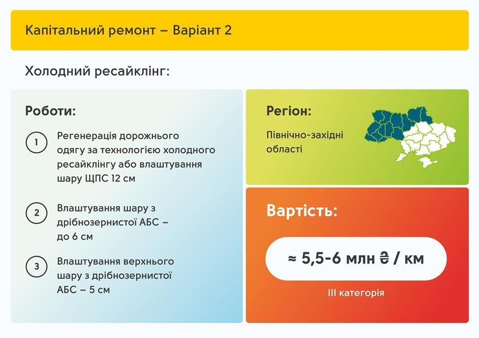 Територіальні дороги - план відновлення_1