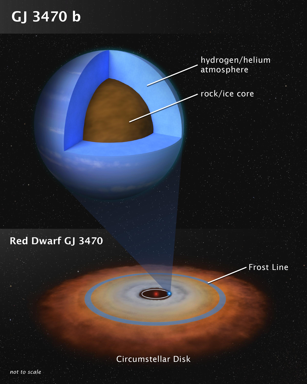 Схема ядра та атмосфери Gliese 3470b