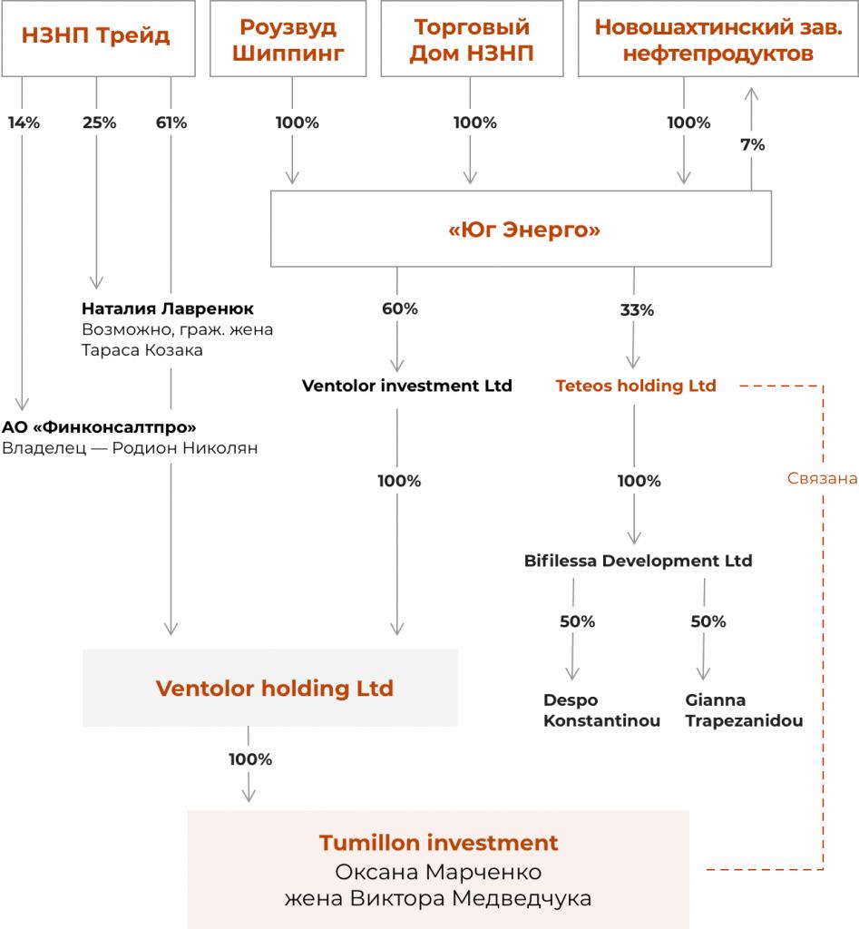 бізнес Медведчука і Марченко