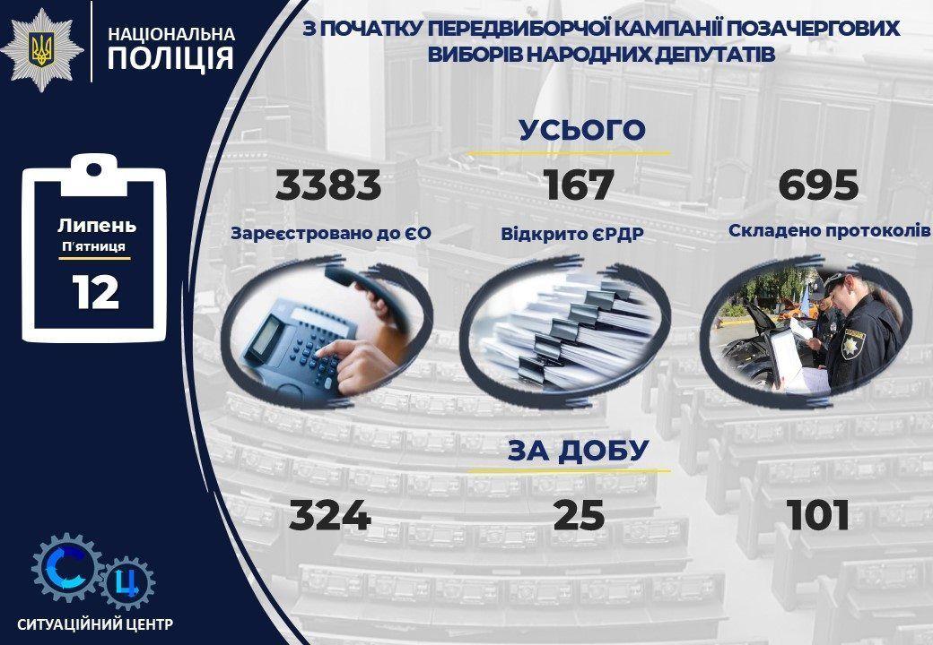 порушення_вибори