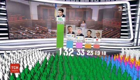 По результатам свежих социологических исследований, в Раду проходят 5 партий