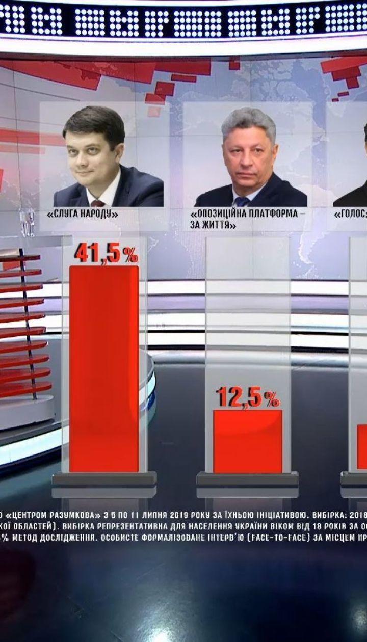 """Партія """"Слуга народу"""" залишається лідером парламентських перегонів - соцопитування"""