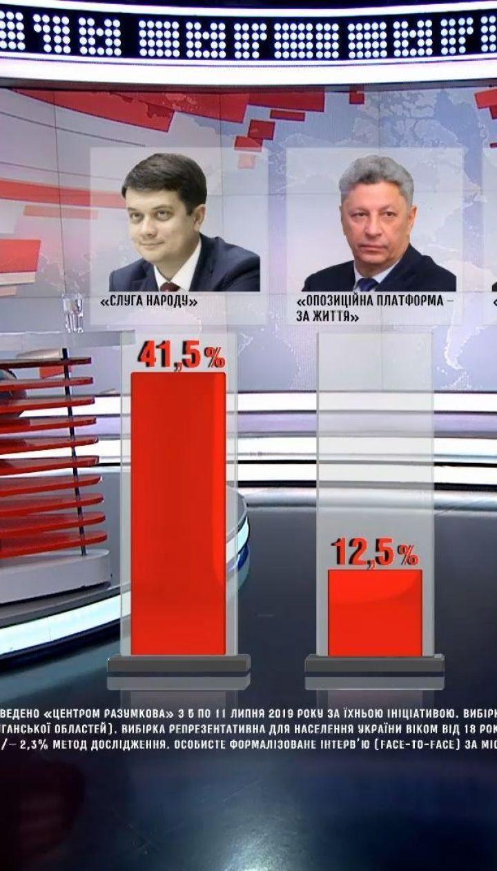 """Партия """"Слуга народа"""" остается лидером парламентской гонки - соцопрос"""