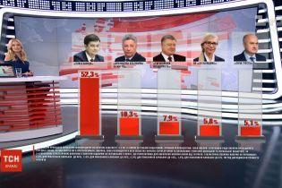 П'ять політсил проходять до Верховної Ради згідно з новим соцопитуванням