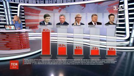 Пять партий имеют шансы попасть в Верховную Раду - соцопрос