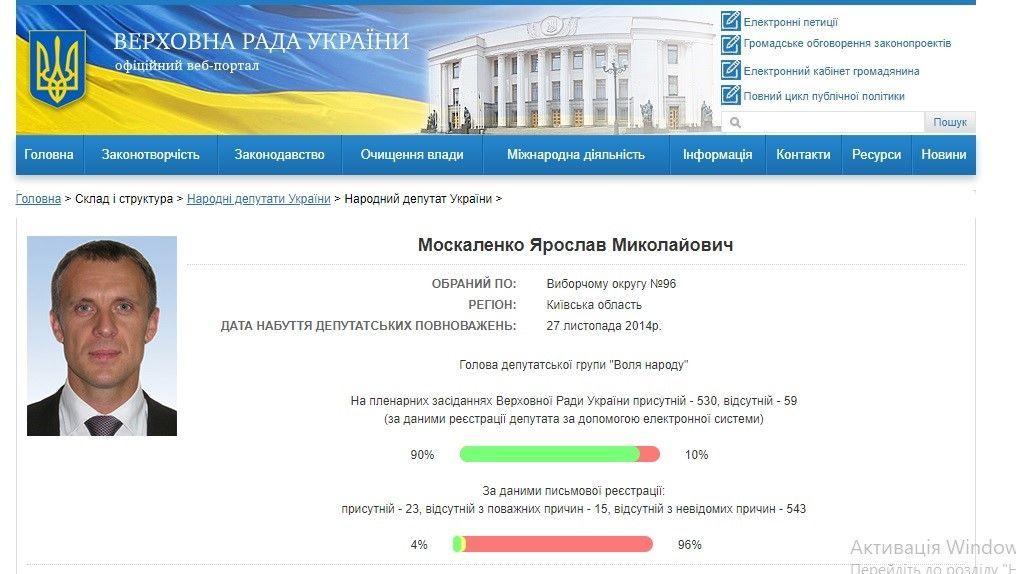 Москаленко, рада, реєстрація
