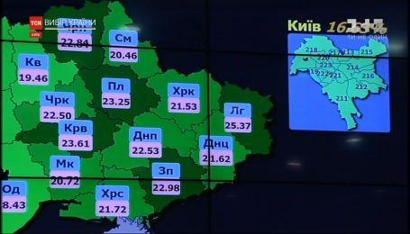 ЦИК обнародовала первые данные о явке на выборах в Раду