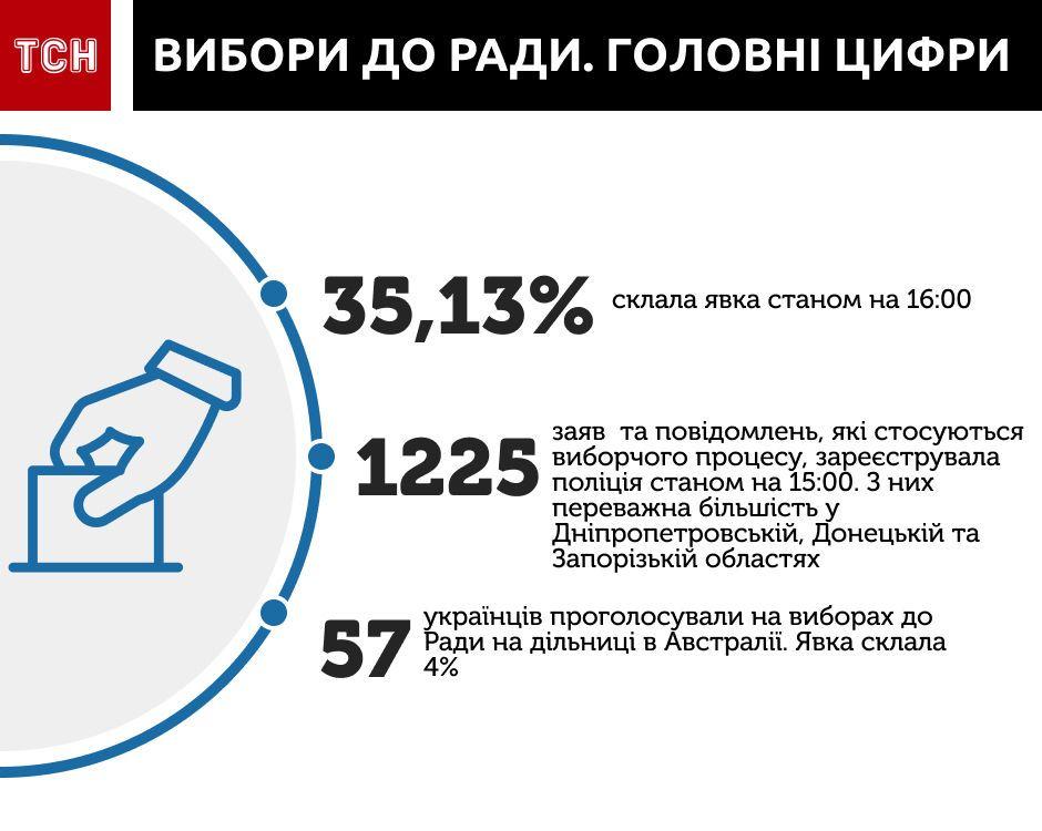 Вибори до Ради, головні цифри, інфографіка на 16.00