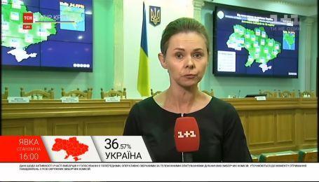 Закарпатье и Черновицкая область составили наименьшую явку на парламентских выборах