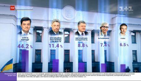 Нові обличчя в парламенті. Результати екзитполів