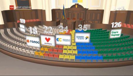 Новий парламент: як розподіляться 225 депутатських місць за списками
