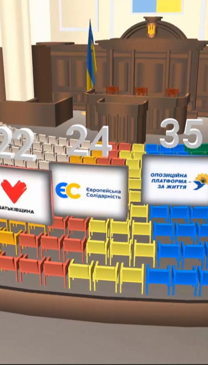 Новый парламент: как распределятся 225 депутатских мест по спискам