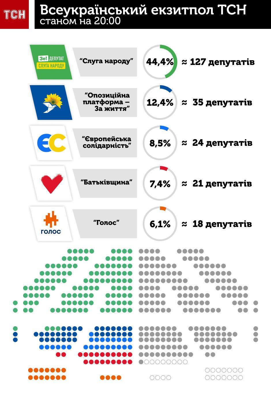 Місця у Раді за даними екзитполу, інфографіка на 20.00