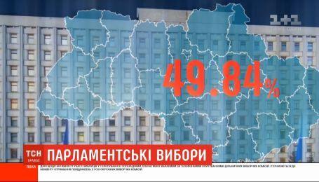 Явка на позачергових парламентських виборах склала всього 49,84%