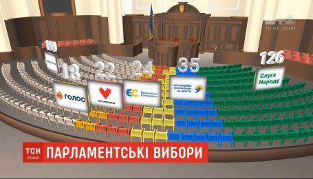 """126 місць у ВР отримають депутати за списками від """"Слуги народу"""" за попередніми підрахунками"""
