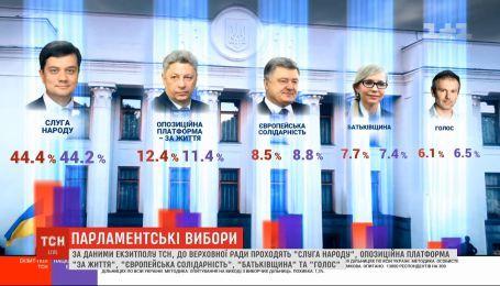 5 політичних партій потрапляють до ВР, згідно з екзитполом ТСН