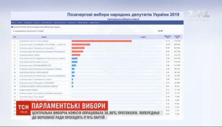 Центральна виборча комісія опрацювала майже 31% протоколів станом на 7:00