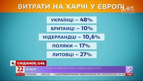 Украинцы тратят половину доходов на еду