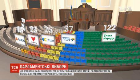 """З 199 крісел депутатів-мажоритарників 125 можуть дістатись представникам """"Слуги народу"""""""