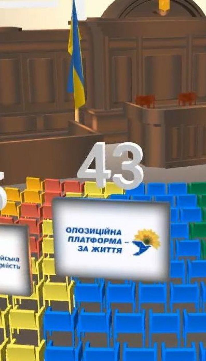 До ВР проходять 225 депутатів за списками партій, по мажоритарних округах – 199 обранців