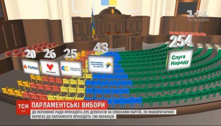 В ВР проходят 225 депутатов по спискам партий, по мажоритарным округам - 199 избранников