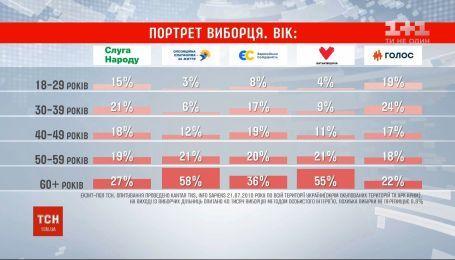 Як українці голосували на виборах з огляду на вік та освіту: дані екзитполу ТСН