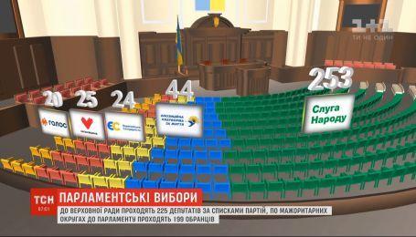 Как будет выглядеть будущий парламент