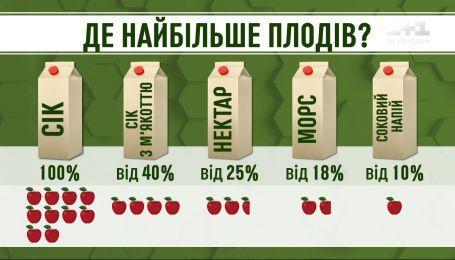 Як вибрати корисний сік і правильно його вживати - дієтолог Наталія Самойленко