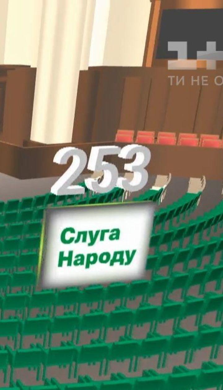 До Ради проходять 225 депутатів за списками партій та 199 мажоритарників