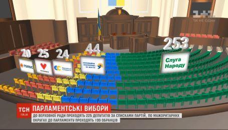 В Раду проходят 225 депутатов по спискам партий и 199 мажоритарщиков