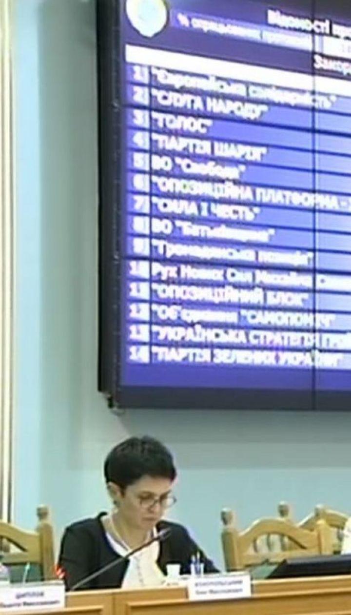 """""""Батькивщина"""" подвинула """"Европейскую солидарность"""" - ЦИК проверила более 97% протоколов"""