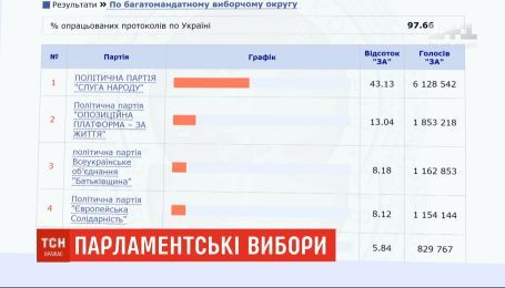 У ЦИК есть время до 5 августа, чтобы закончить подсчет голосов на парламентских выборах