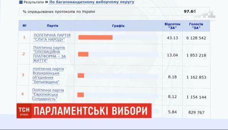 У ЦВК є час до 5 серпня, аби завершити підрахунок голосів на парламентських виборах