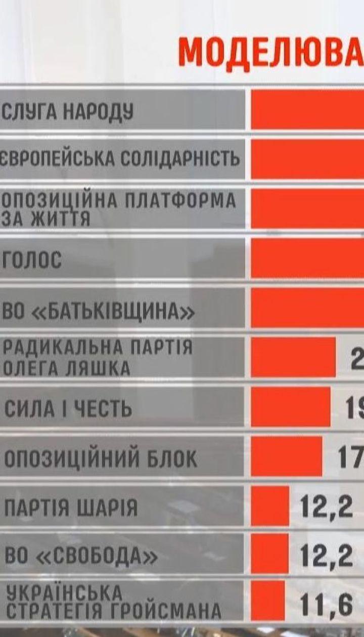 Пиар партий, которые получили от 2% голосов, обойдется украинцам в более чем полмиллиарда гривен