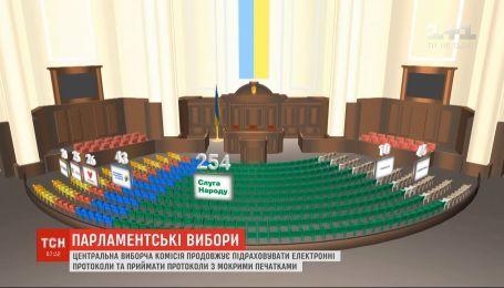 """Згідно з опрацьованими ЦВК даними, """"Слуга народу"""" матиме парламентську більшість у ВР"""