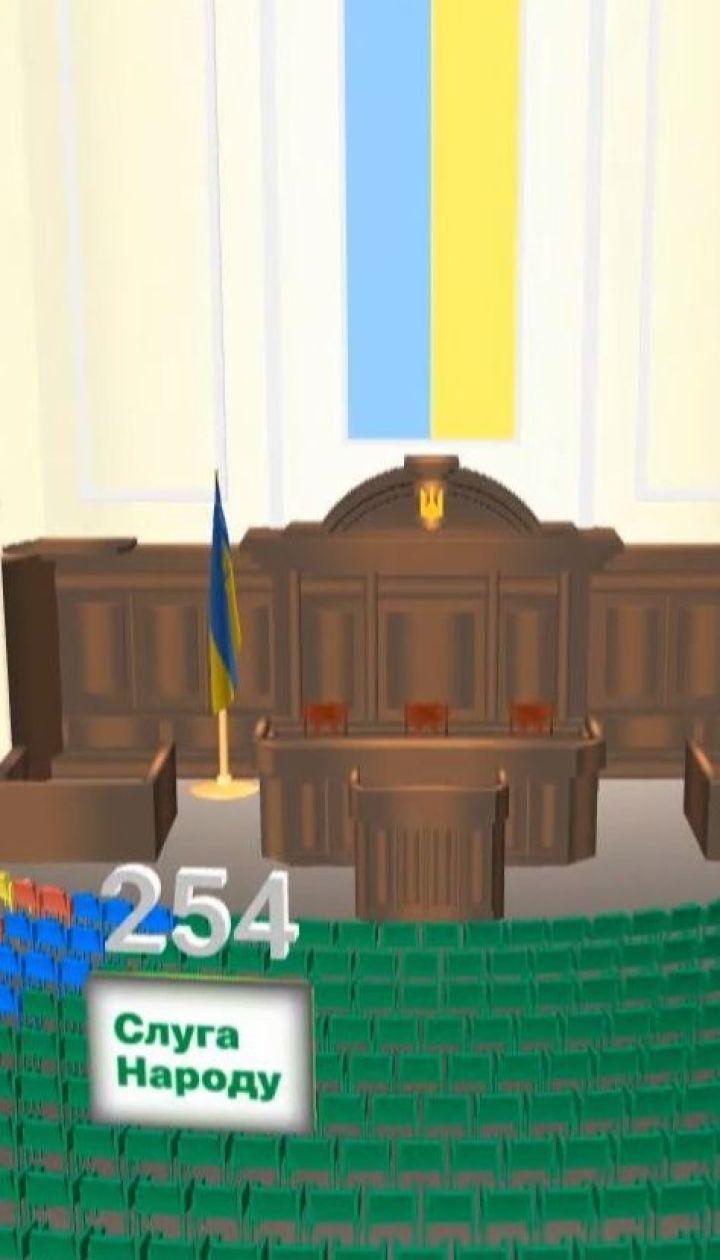 """Согласно обработанным ЦИК данным, """"Слуга народа"""" будет иметь парламентское большинство в ВР"""