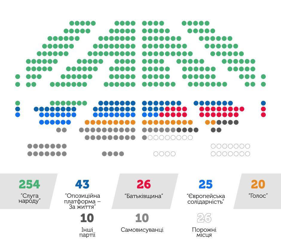 Вибори в Раду. Парламент-2014 vs Парламент-2019