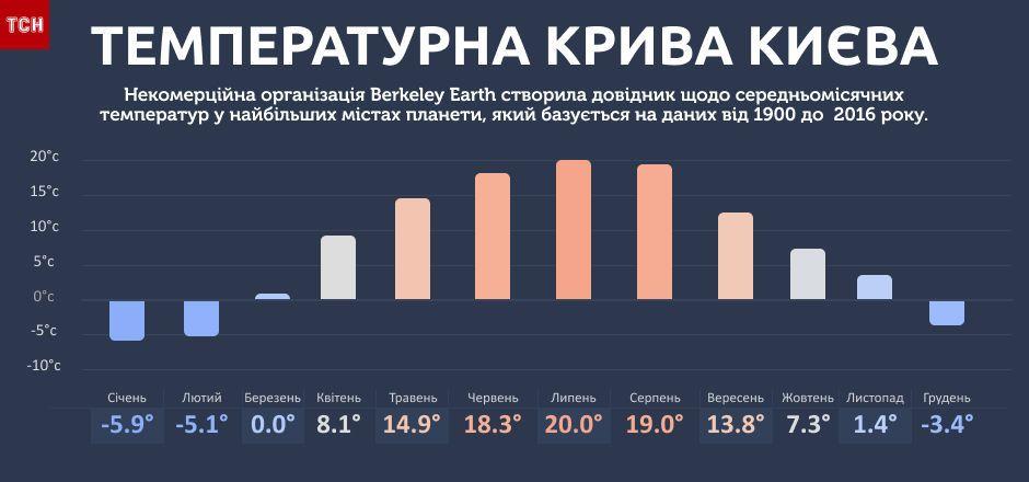 Середея температура в Києві, інфографіка